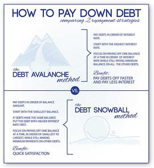 pay down debt Curadebt